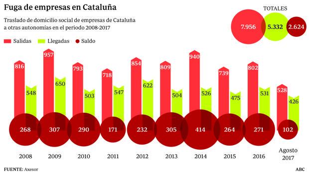 8.000 empresas han abandonado Cataluña en los últimos diez años