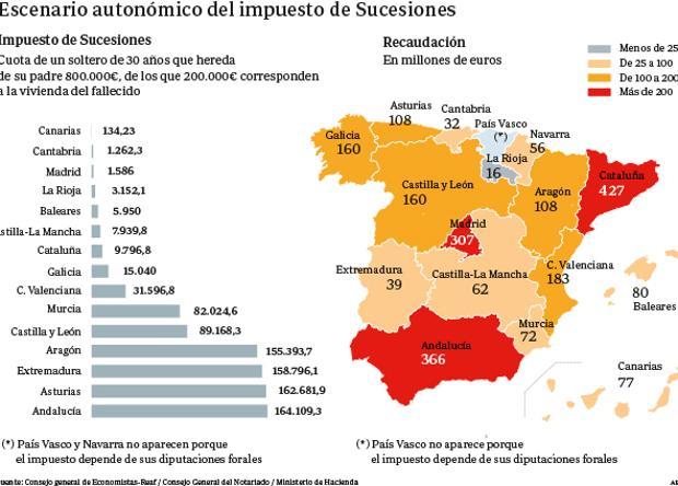 *Pais Vasco y Navarra no aparecen porque el impuesto depende de sus diputaciones forales