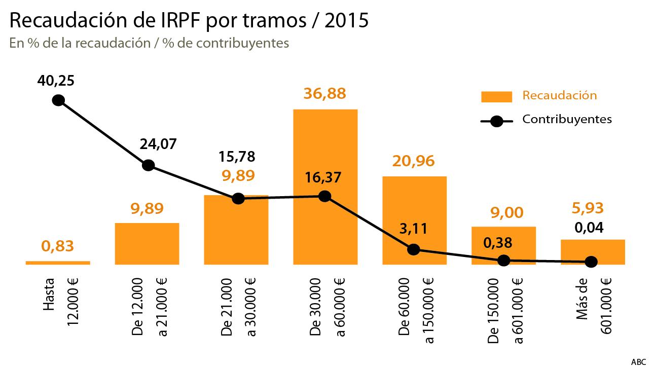 El grueso de la carga fiscal en España cae sobre los hombros de la ...