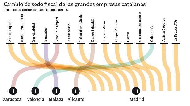 """Conflicto """"nacionalista"""" Catalunya, España. [2] - Página 6 Fuga-empresas-cataluna--620x349"""
