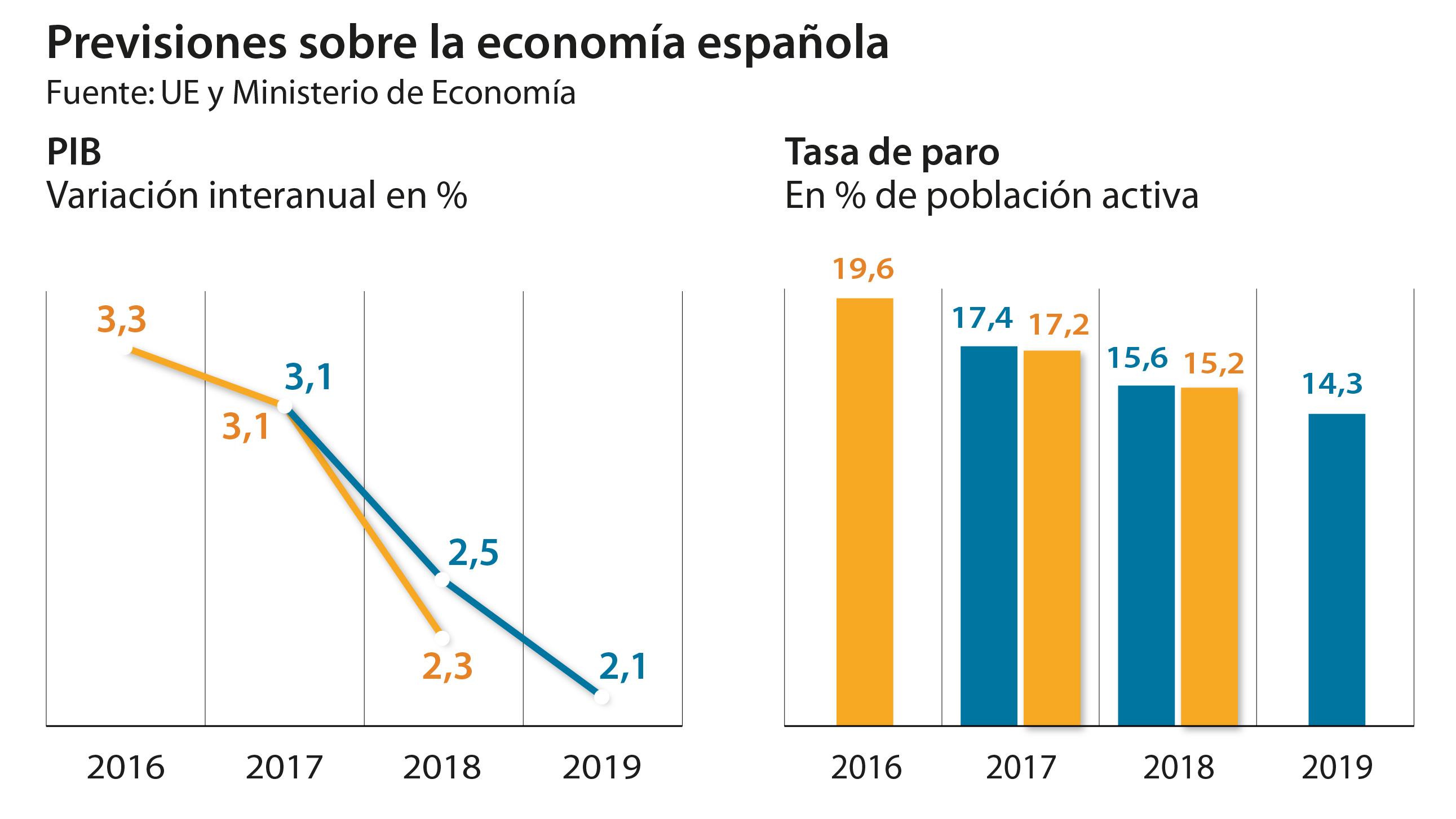Previsiones sobre la economía española