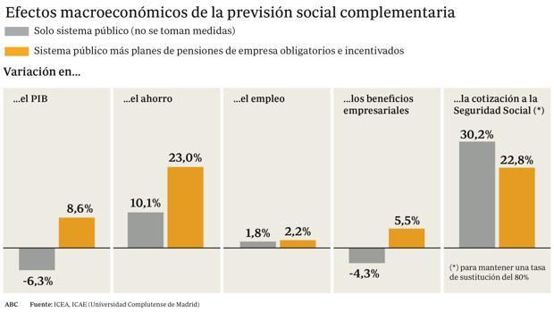Hemeroteca: Las cotizaciones bajarían cinco puntos al impulsar los planes de pensiones   Autor del artículo: Finanzas.com