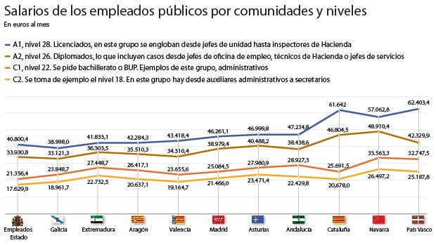 País Vasco es la comunidad en la que los funcionarios tienen un mayor salario