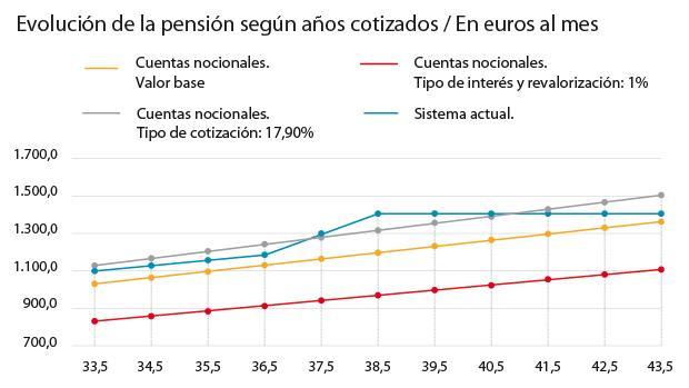 Hemeroteca: ¿Cómo afectaría a España cambiar su sistema de pensiones por uno de cuentas individuales? | Autor del artículo: Finanzas.com