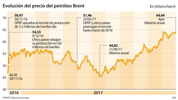 El petróleo marca un nuevo máximo anual