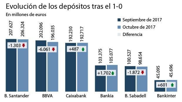 Bankia gan millones en dep sitos por la crisis catalana for Salida de la oficina internacional de origen aliexpress