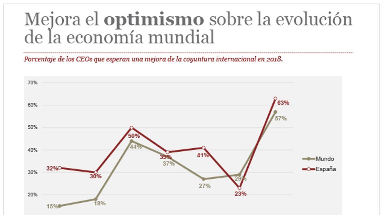 El 63% de los consejeros delegados españoles prevén una mejora de la ...