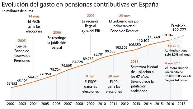 El Gobierno prepara un «cheque» en el IRPF para los jubilados de rentas bajas
