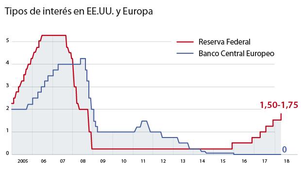 Europa se prepara ante un alza de tipos que perjudicaría a España
