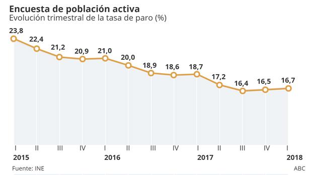 La reducción de la población activa precipita la caída de la ocupación en 124.100 empleos