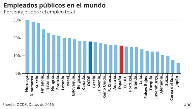 Número de empleados en el sector público