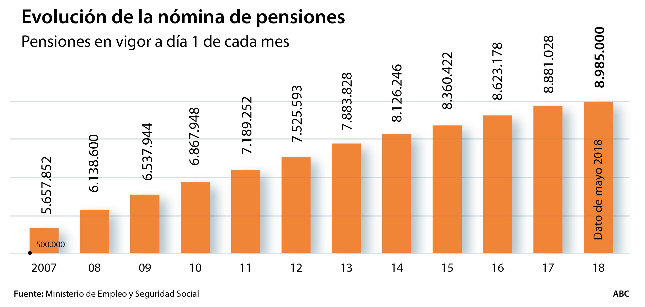 El número de pensiones ha avanzado en mayo un 1,1% respecto al mismo mes de 2017, hasta 9.59 millones