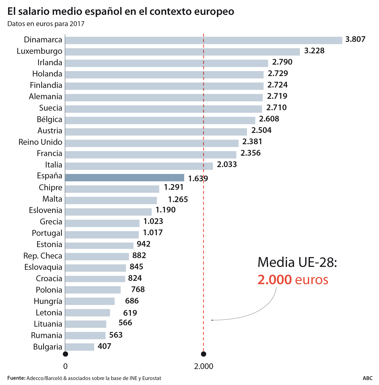 Un español cobra 2.200 euros menos al mes que un danés y 1.000 que un alemán