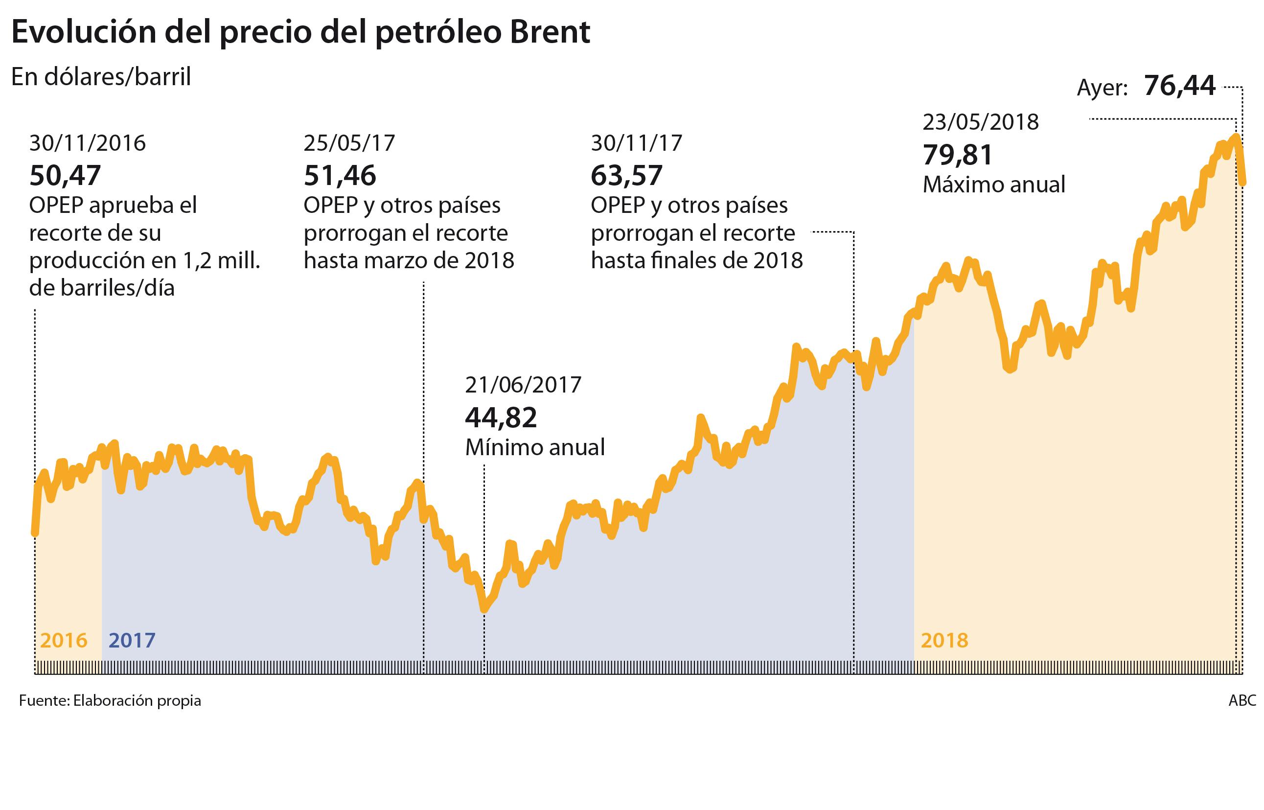 Resultado de imagen para El petróleo Brent se acerca a los 50 dólares por barril por primera vez desde julio del 2017