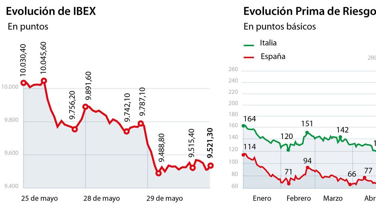 La Bolsa pierde 24.460 millones desde que el PSOE lanzó la moción de ...