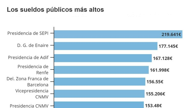 Sánchez cobrará 35.000 euros menos al año que el Delegado de Gobierno de Melilla