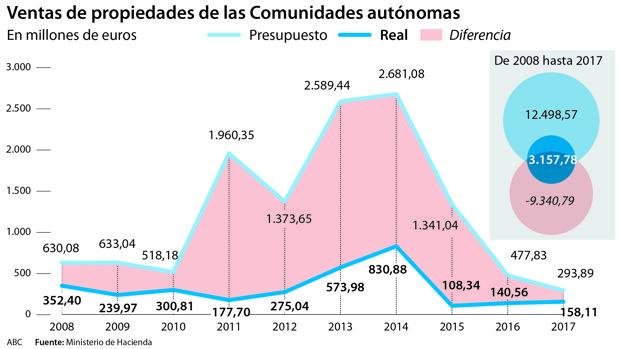 El agujero inmobiliario de autonomías y ayuntamientos: 20.000 millones en 10 años