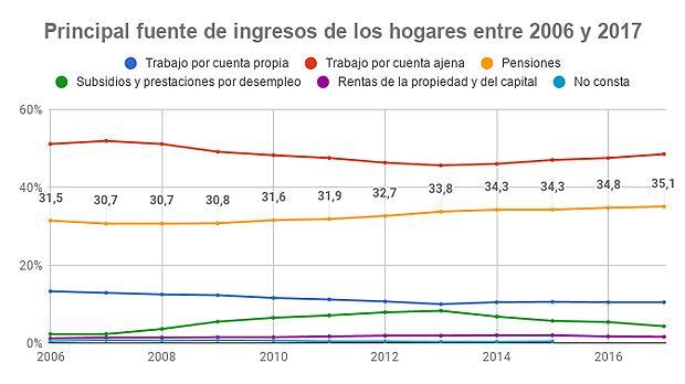 Casi cuatro de cada diez hogares españoles tienen como principal fuente de ingresos una pensión