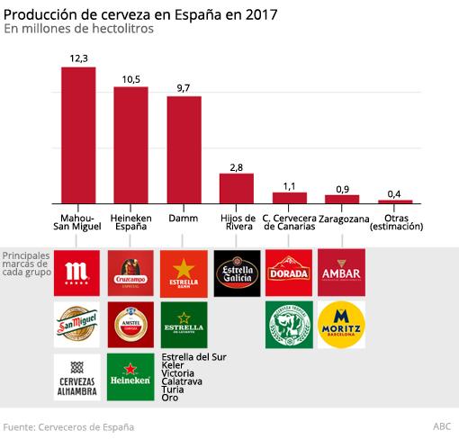 Producción de las principales cerveceras de España