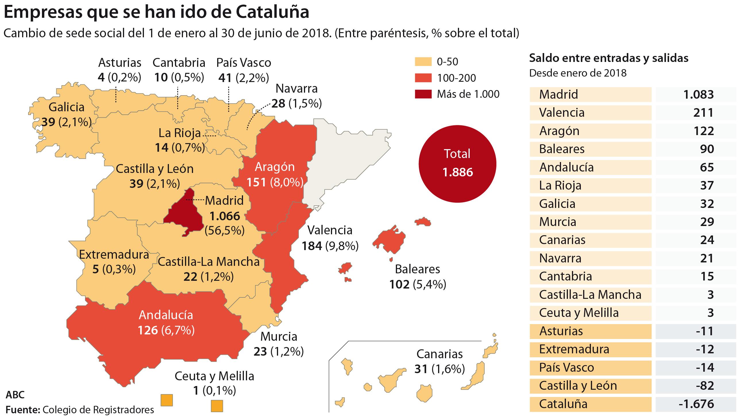 eco_fuga_empresas_catalanas