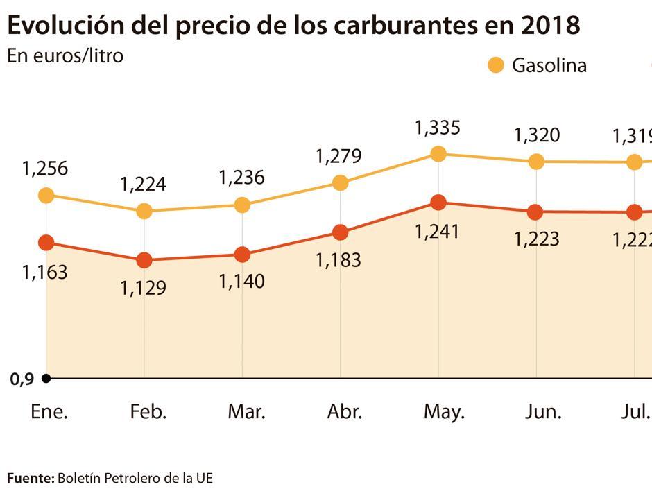 Llenar el depósito con gasóleo es 5 euros más caro que a comienzos de año
