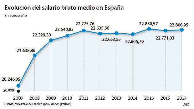 El PIB aún no alegra los sueldos: no han subido ni un 1% en los últimos cuatro años