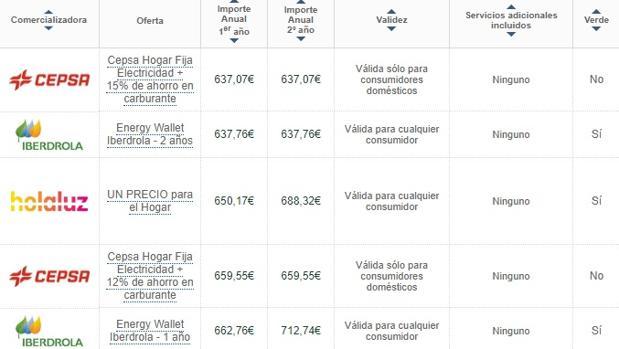 Ofertas de electricidad más baratas según el comparador de ofertas de la CNMC