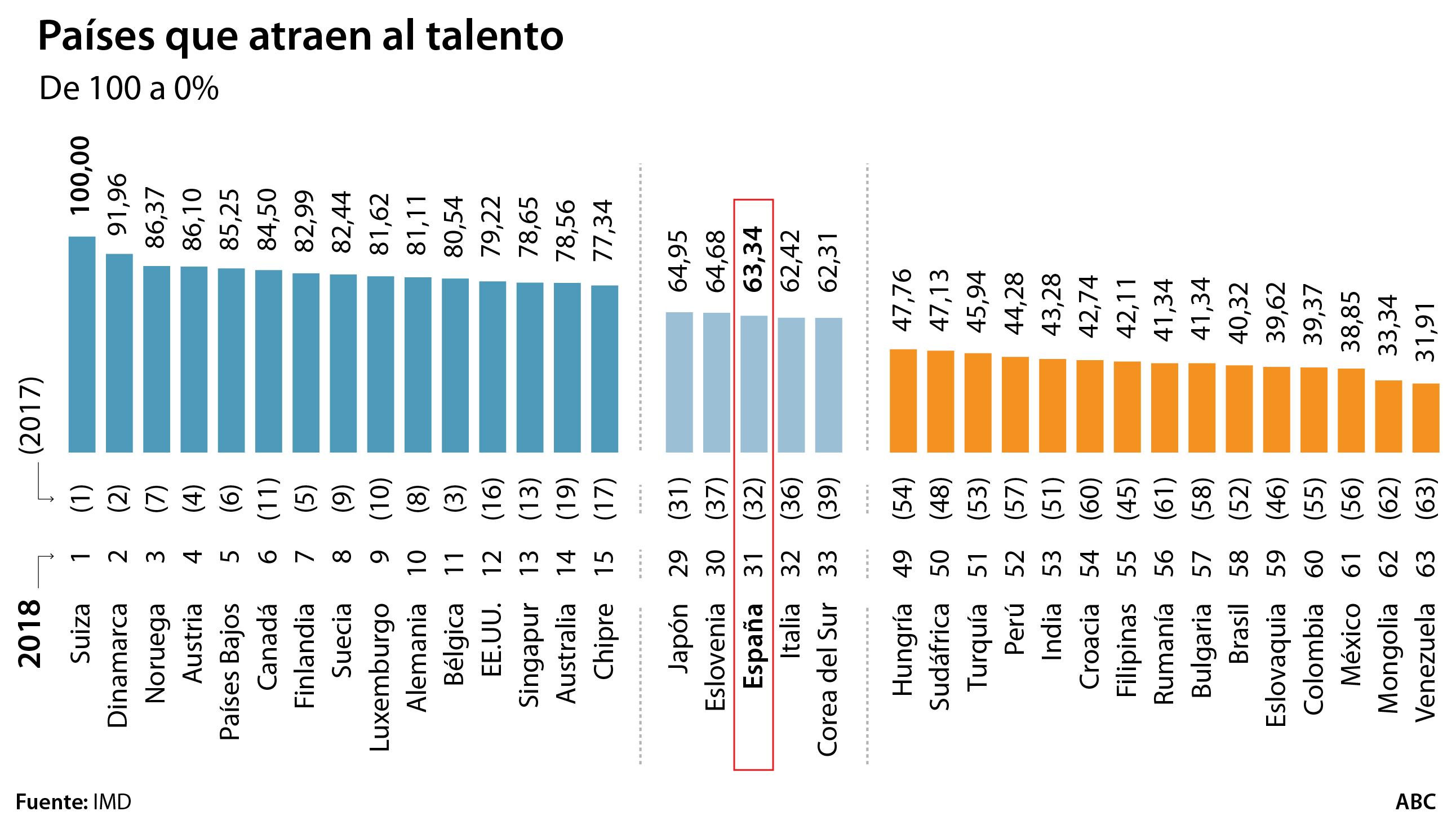 España, a la cola de Europa en atraer y retener talento