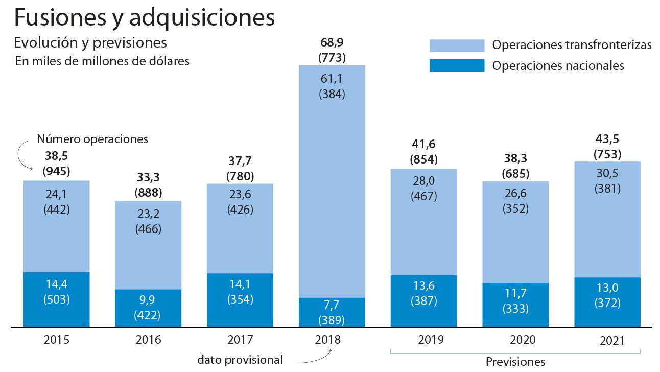 El baile empresarial mantiene el ritmo en España