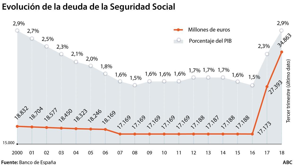La deuda de la Seguridad Social superará los 65.000 millones este año