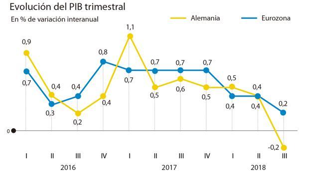 Alemania vs Eurozona PIB 2018