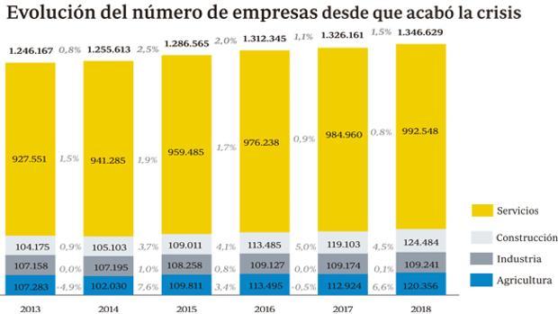 Fuente: Tesorería General de la Seguridad Social (empresas con asalariados)