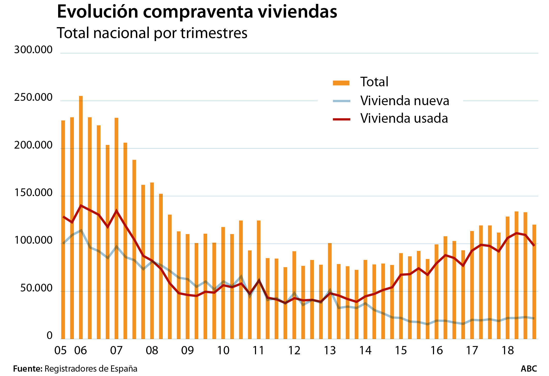 Por comunidades autónomas, todas las regiones han incrementado las compraventas interanuales respecto al trimestre precedente, salvo Baleares (-0,1%)