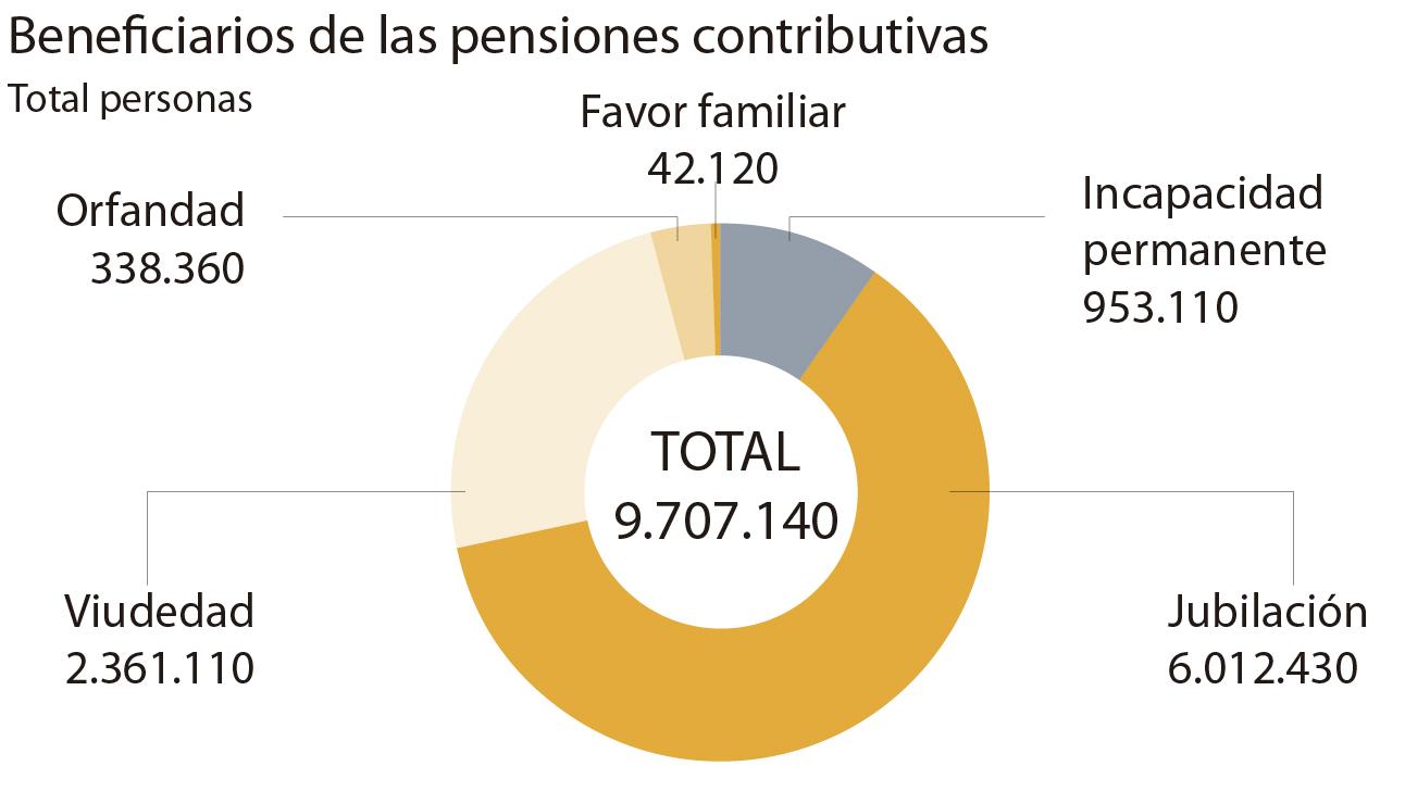 Recortes en la pensión de viudedad, ¿a quién afectaría?