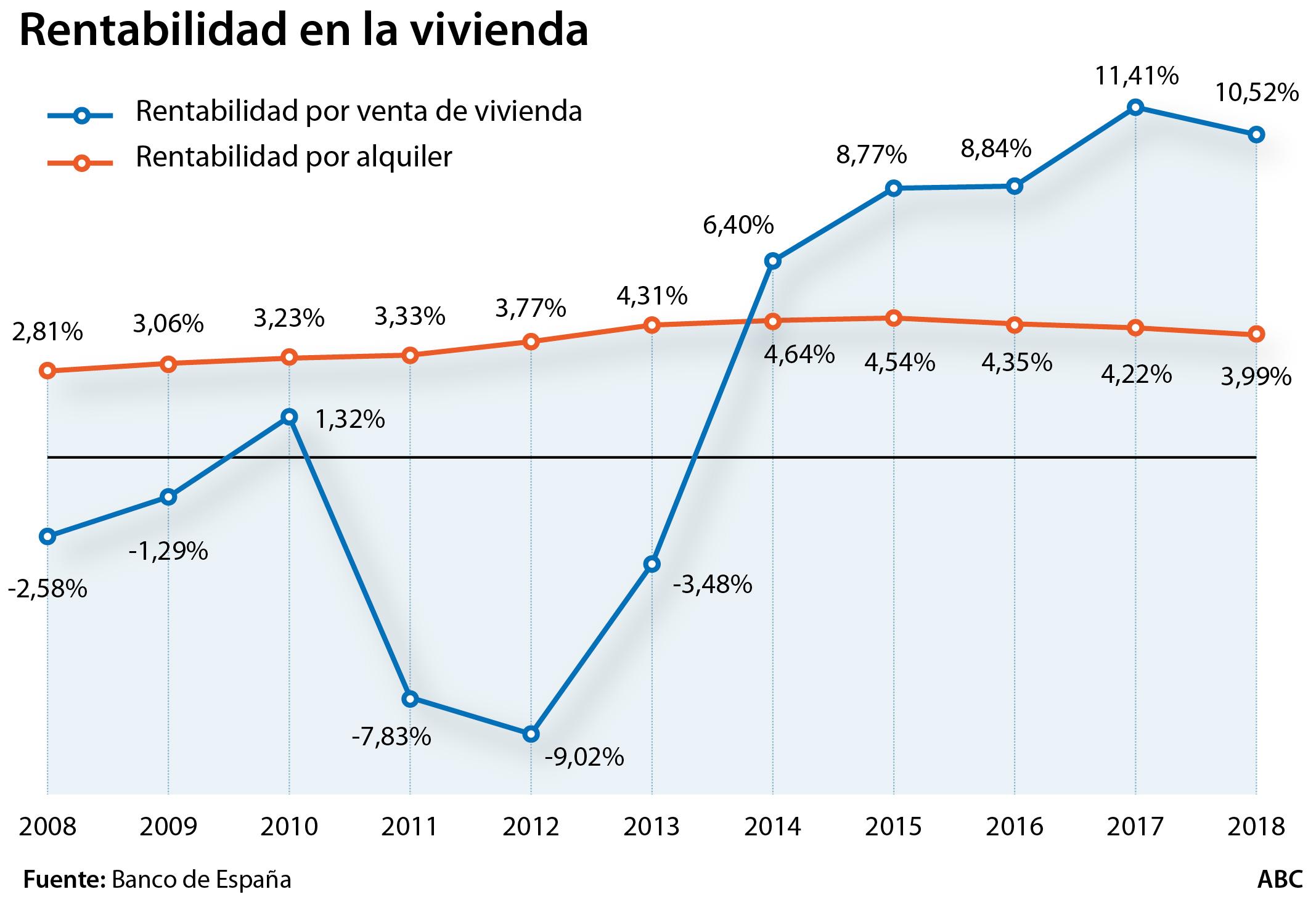 La rentabilidad del alquiler se frena y cae a niveles de 2013