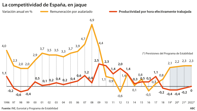 En las últimas décadas, España solo ha mejorado su productividad destruyendo empleo