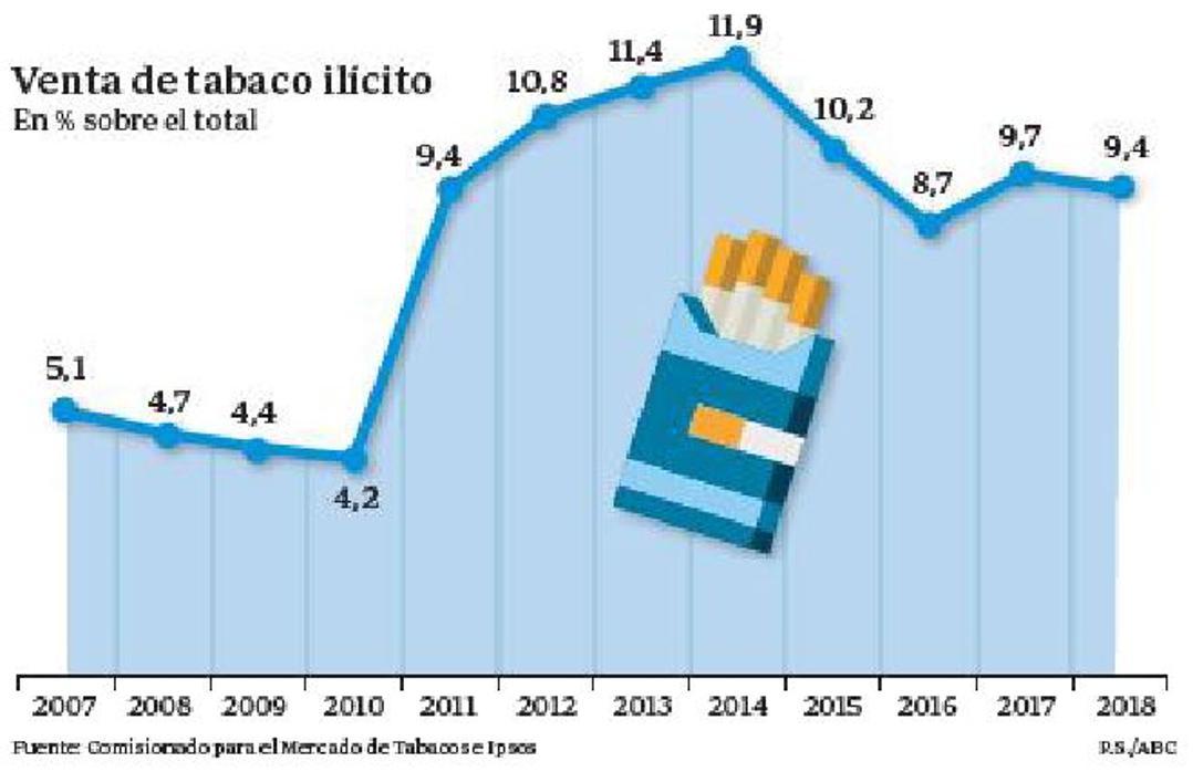 El tabaco inicia el camino para poner en jaque al contrabando