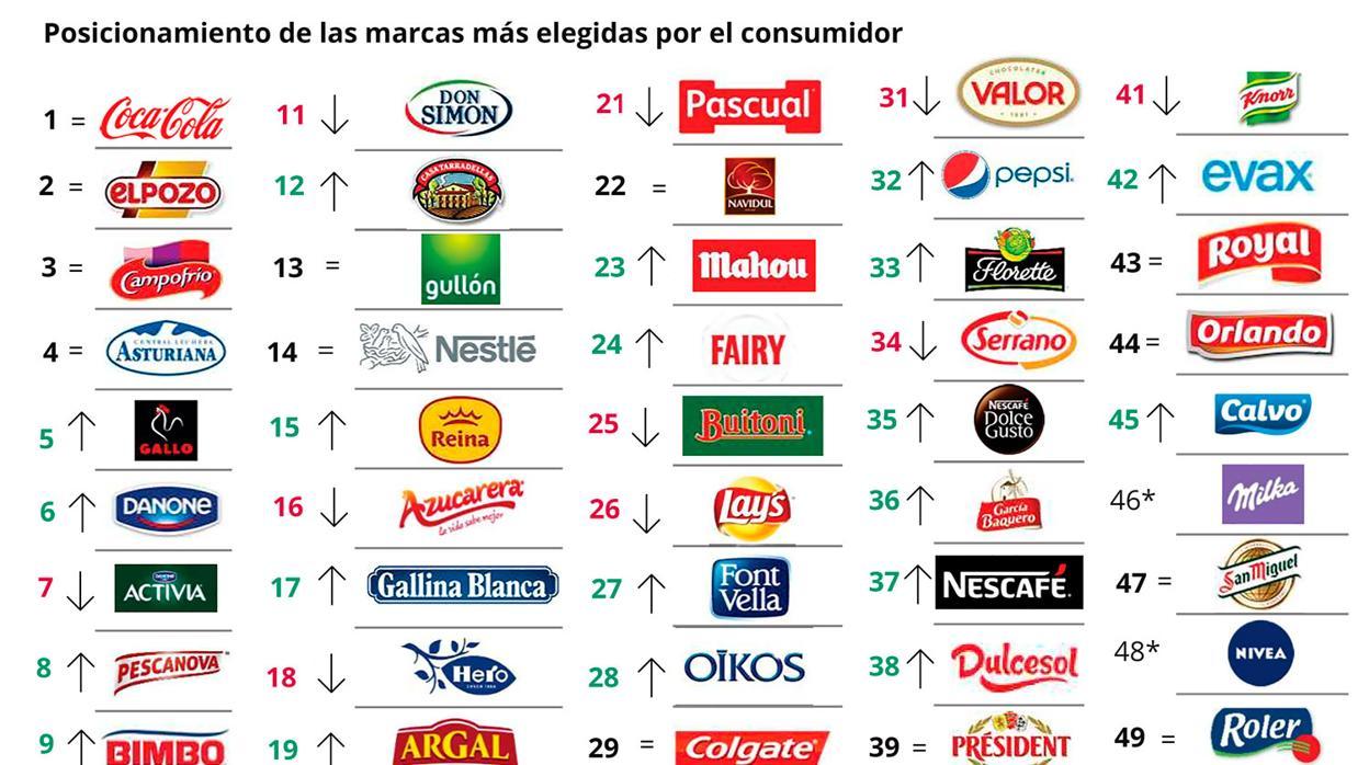 Así consiguen conquistar a los españoles las 50 marcas que más se venden en los supermercados