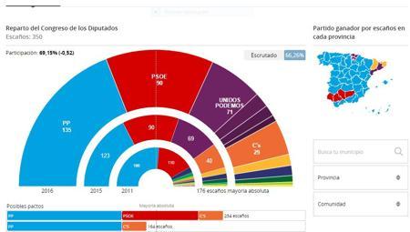 Resultados de las elecciones generales antonio hernando for Elecciones ministerio del interior resultados