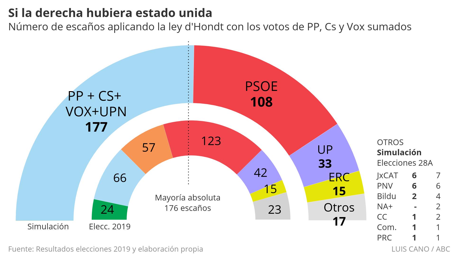 9963cc4f56c9 Elecciones 2019Así habrían sido los resultados de las elecciones con una  alianza entre PP