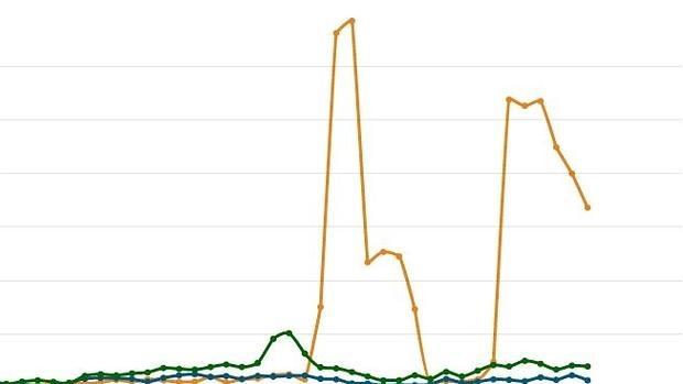 Ciudadanos sufre un «sospechoso incremento» de 10.000 seguidores en Twitter en un día