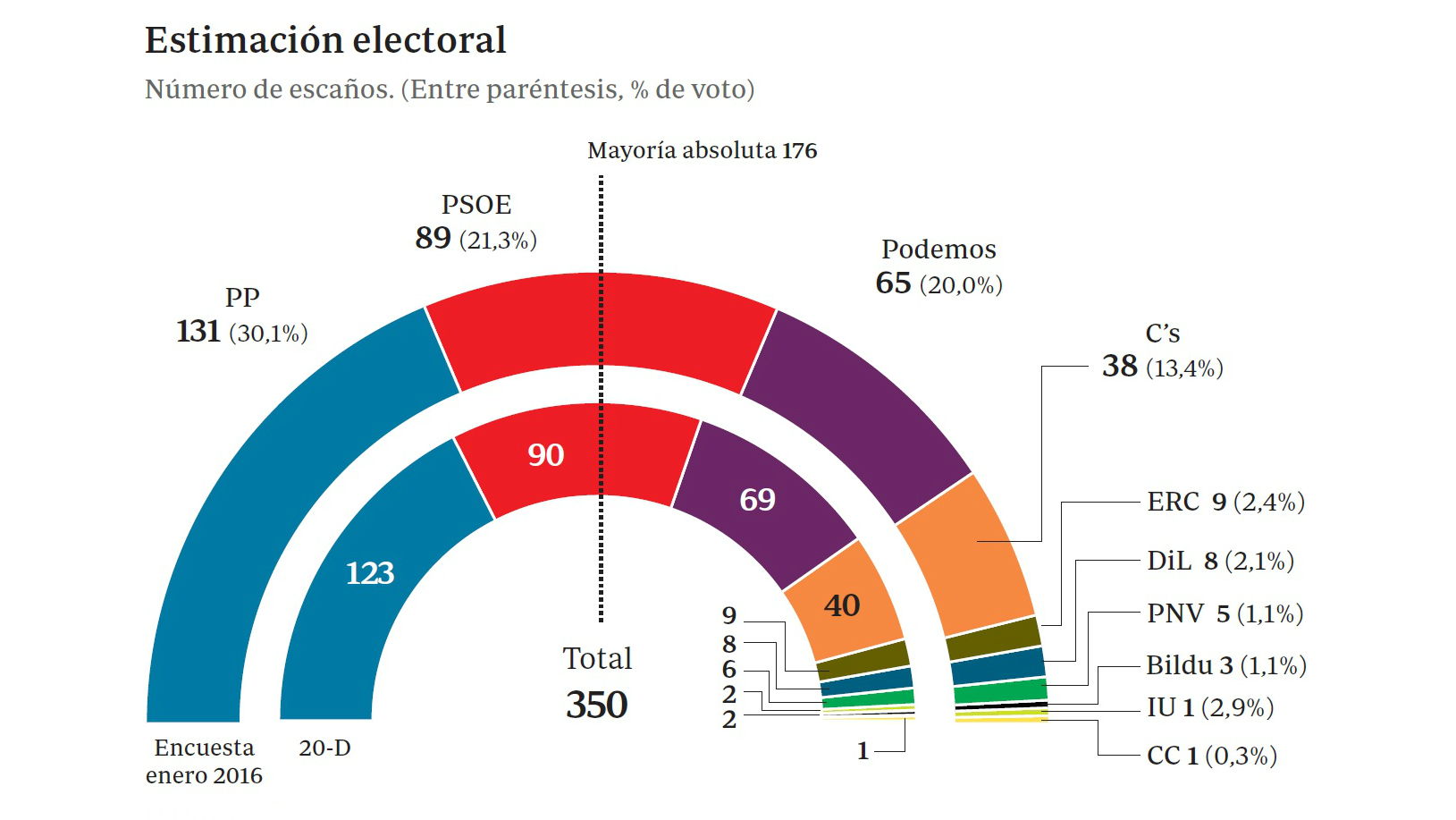 Sólo el PP ganaría escaños si se repitiesen las elecciones generales