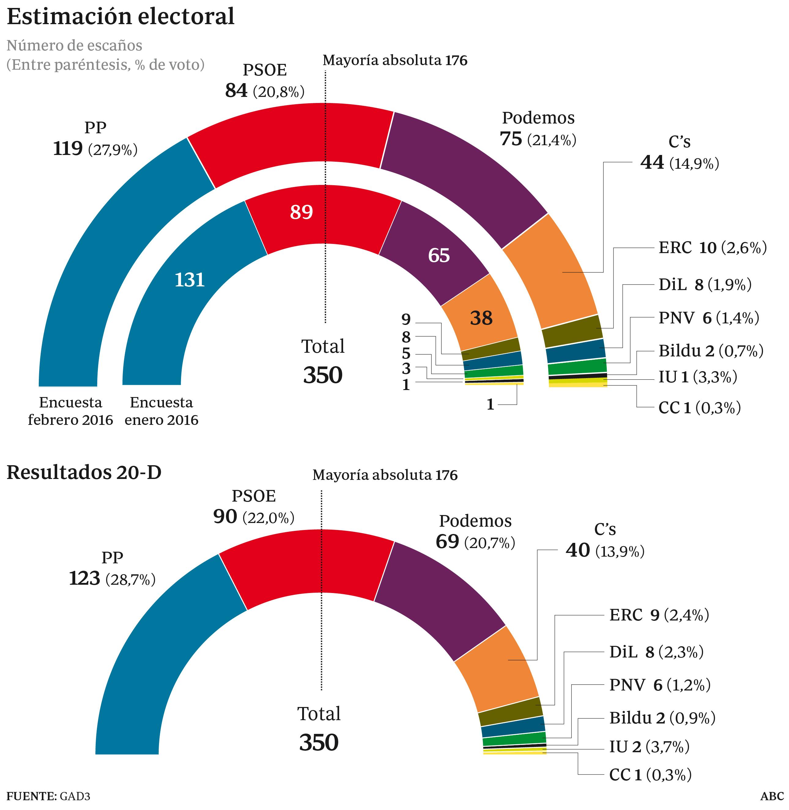 El PP retrocede doce escaños en un mes y Podemos adelanta al PSOE en votos