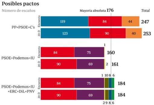 Resultados  electorales en  el  Reino  de  España, 20D. Y movimientos políticos posteriores - Página 3 Posibles-pactos-barras--620x445--510x350