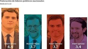 Valoración de líderes políticos según GAD3