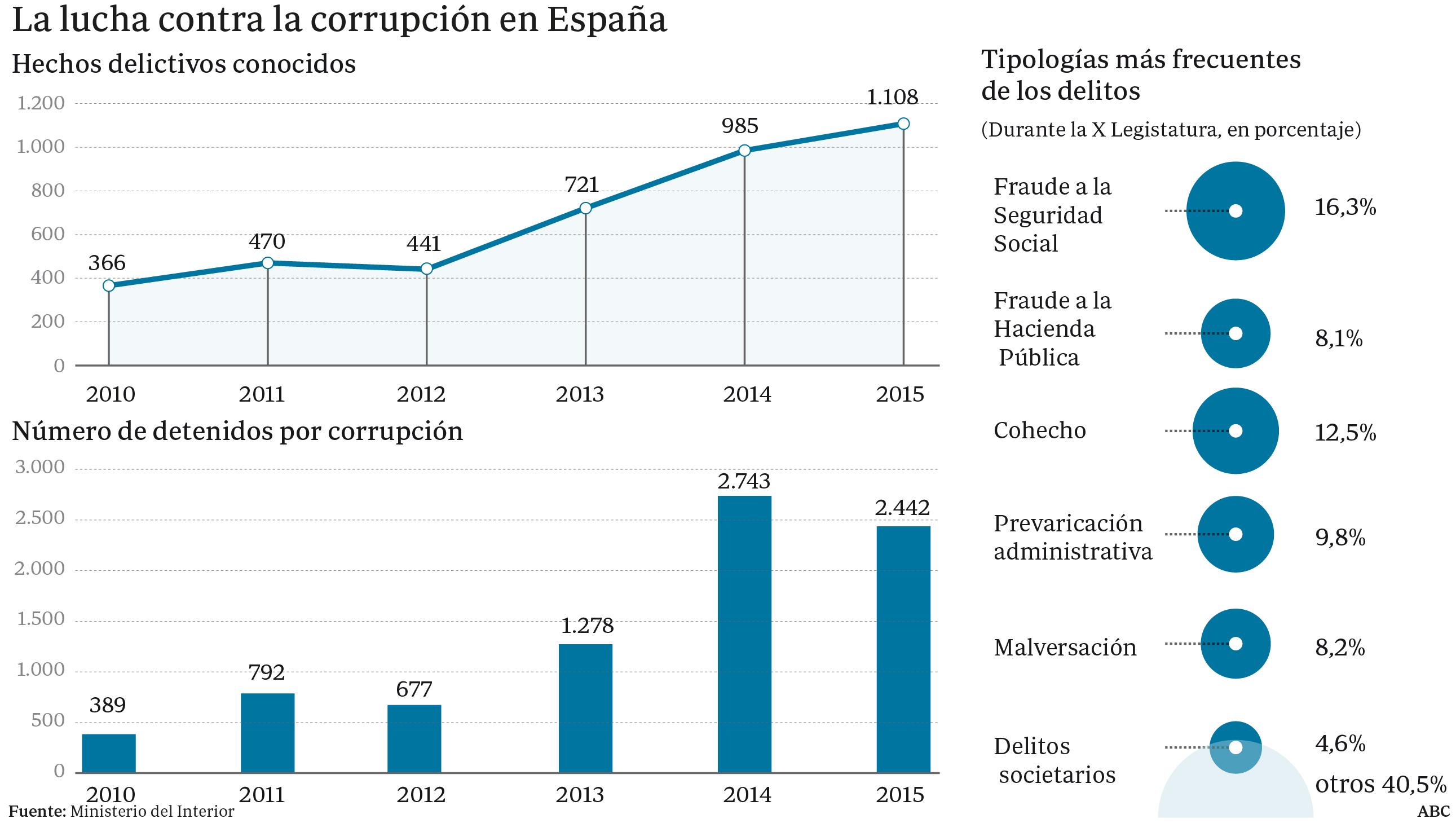 A cada español la corrupción le ha costado 800 euros al año
