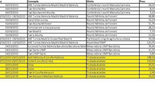 Captura del documento de gastos de Ribó colgado en la web municipal