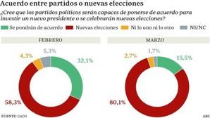 Cuatro de cada cinco españoles ya creen que habrá elecciones el 26-J