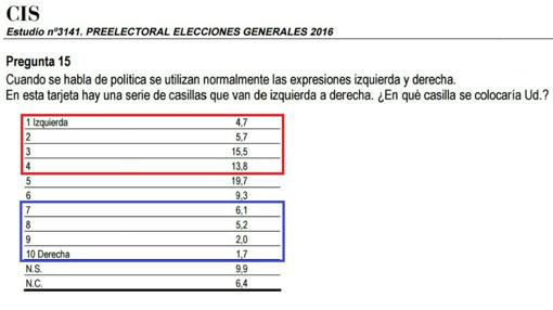 El 40% de los españoles se considera de izquierdas