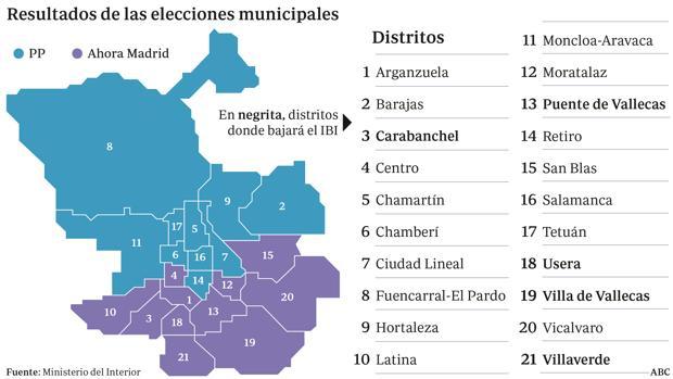 Hemeroteca: Carmena anuncia una bajada del IBI en 22 barrios donde ganó en votos   Autor del artículo: Finanzas.com